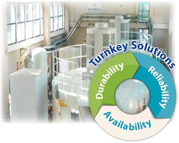 Turnkey Solutions Reliability Availability Durability