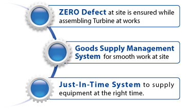 ZERO Defect at site is ensured while assembling Turbine at works, Goods Supply Management System for smooth work at site, Just-In-Time System to supply equipment at the right time.
